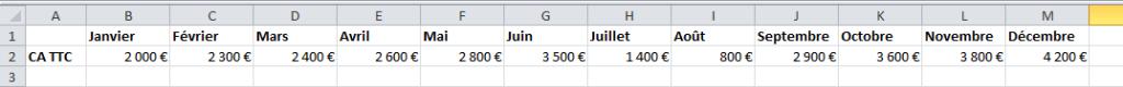 Excel Chiffres d'Affaires par mois