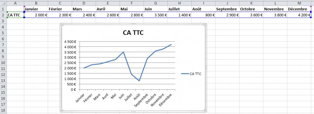 Excel comment cr er un graphique en deux clics apprendre excel formatio - Comment faire un graphique sur papier ...